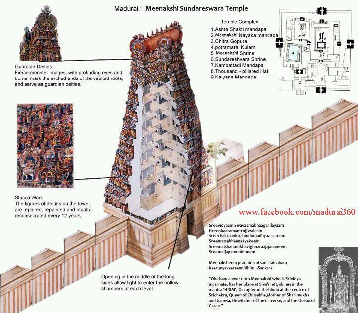 Sree Meenakshi Amman Temple Madurai